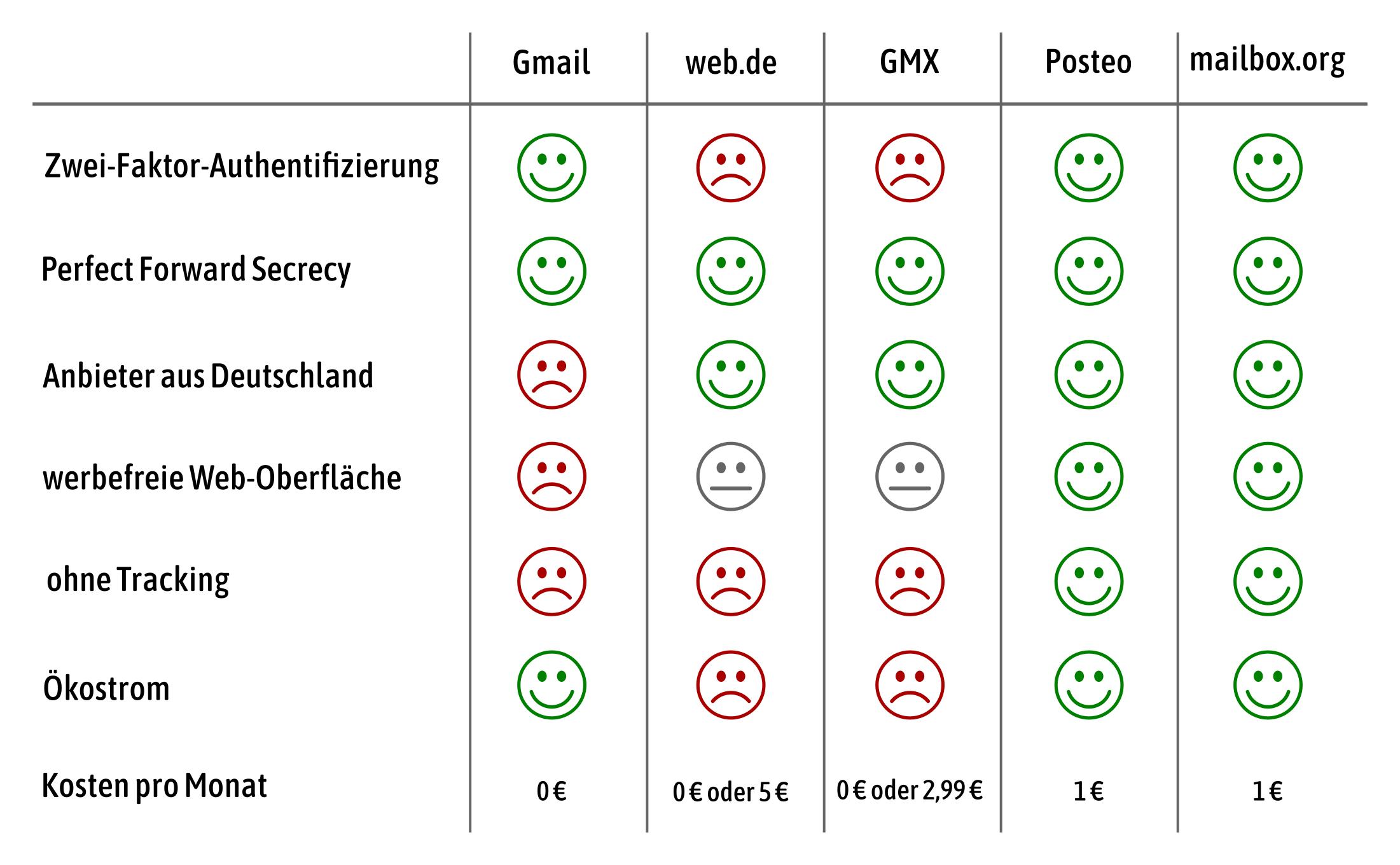 162f14c82b8e Hacker erklärt, welcher E-Mail-Anbieter der sicherste ist - VICE