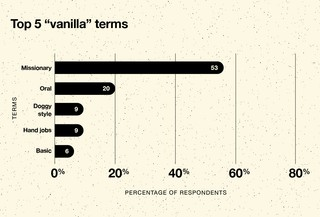 Top five terms associated with the word vanilla