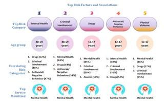 Risk factors in the RTD