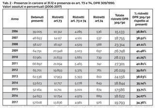 1551825542700-detenuti-carceri-italiane-reati-droga