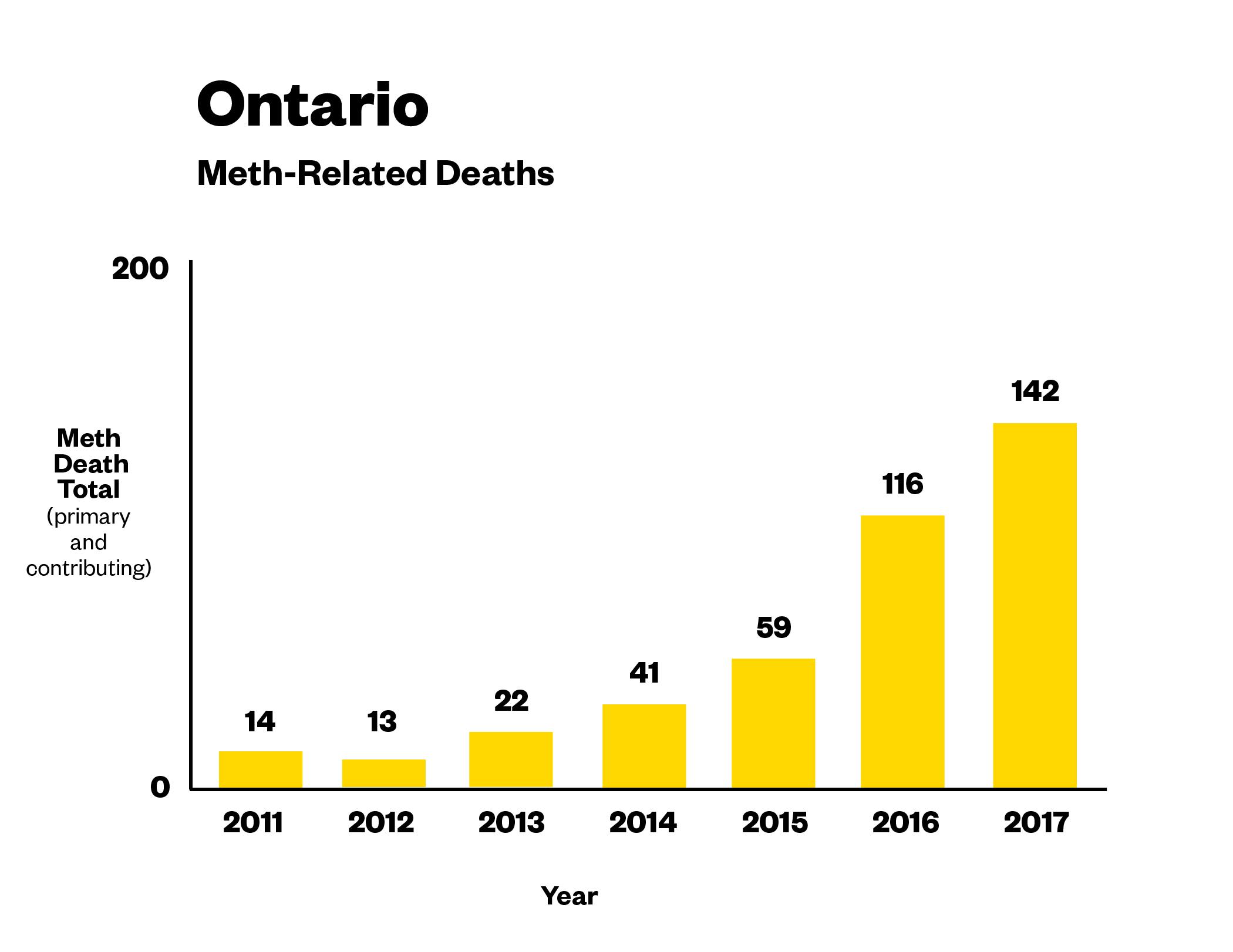 Meth-related deaths, data via Ontario Coroner.