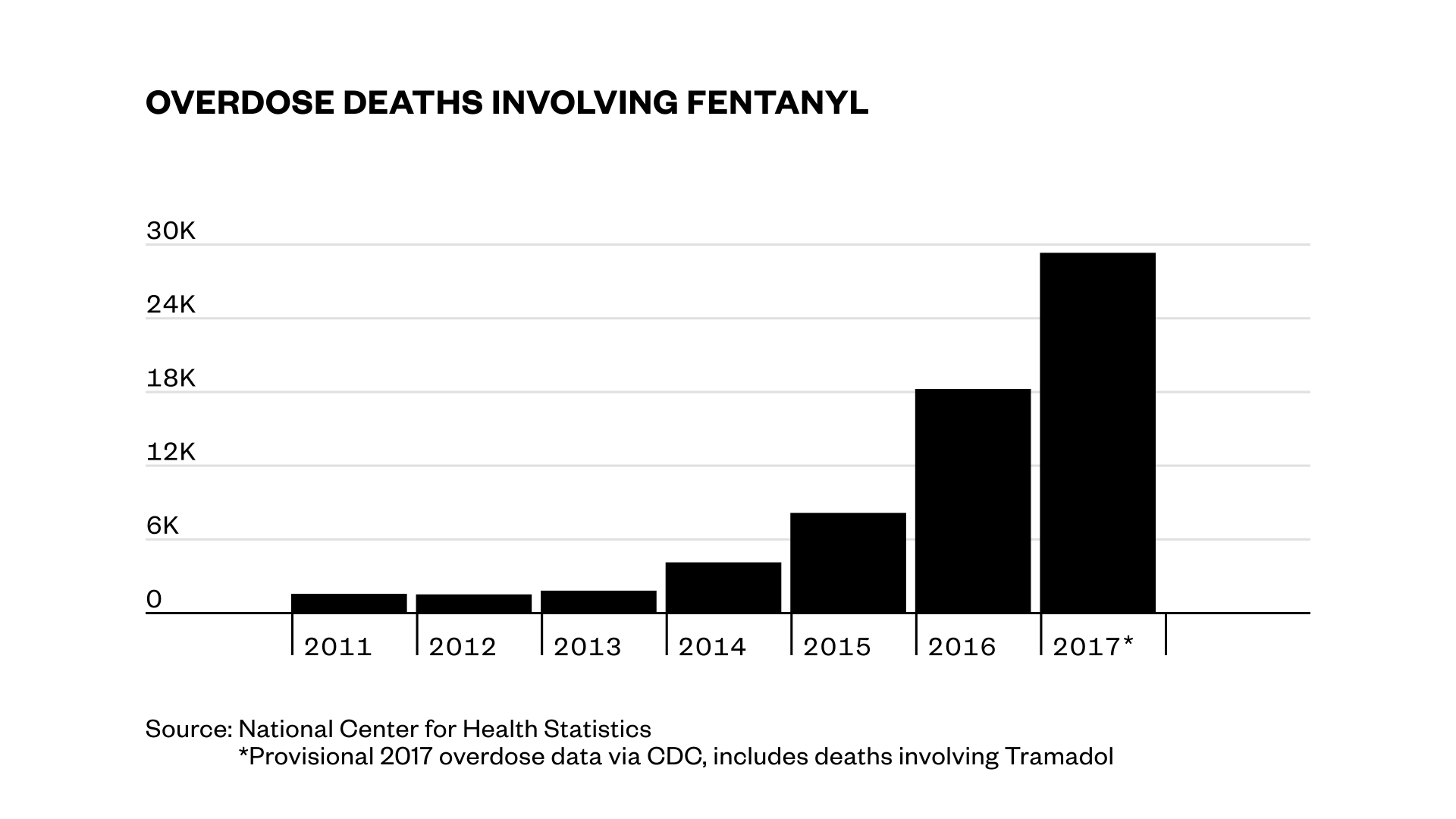 1553179214568-updated-fentanyl-chart
