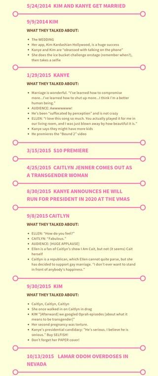 a timeline of kardashian family appearances on ellen