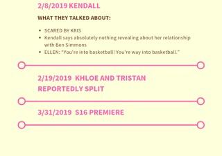 a timeline of the kardashian family appearances on ellen