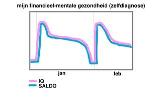 Grafiek mijn financieel-mentale gezondheid (zelfdiagnose) januari - februari