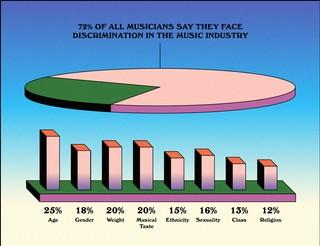 Infographic on discrimination