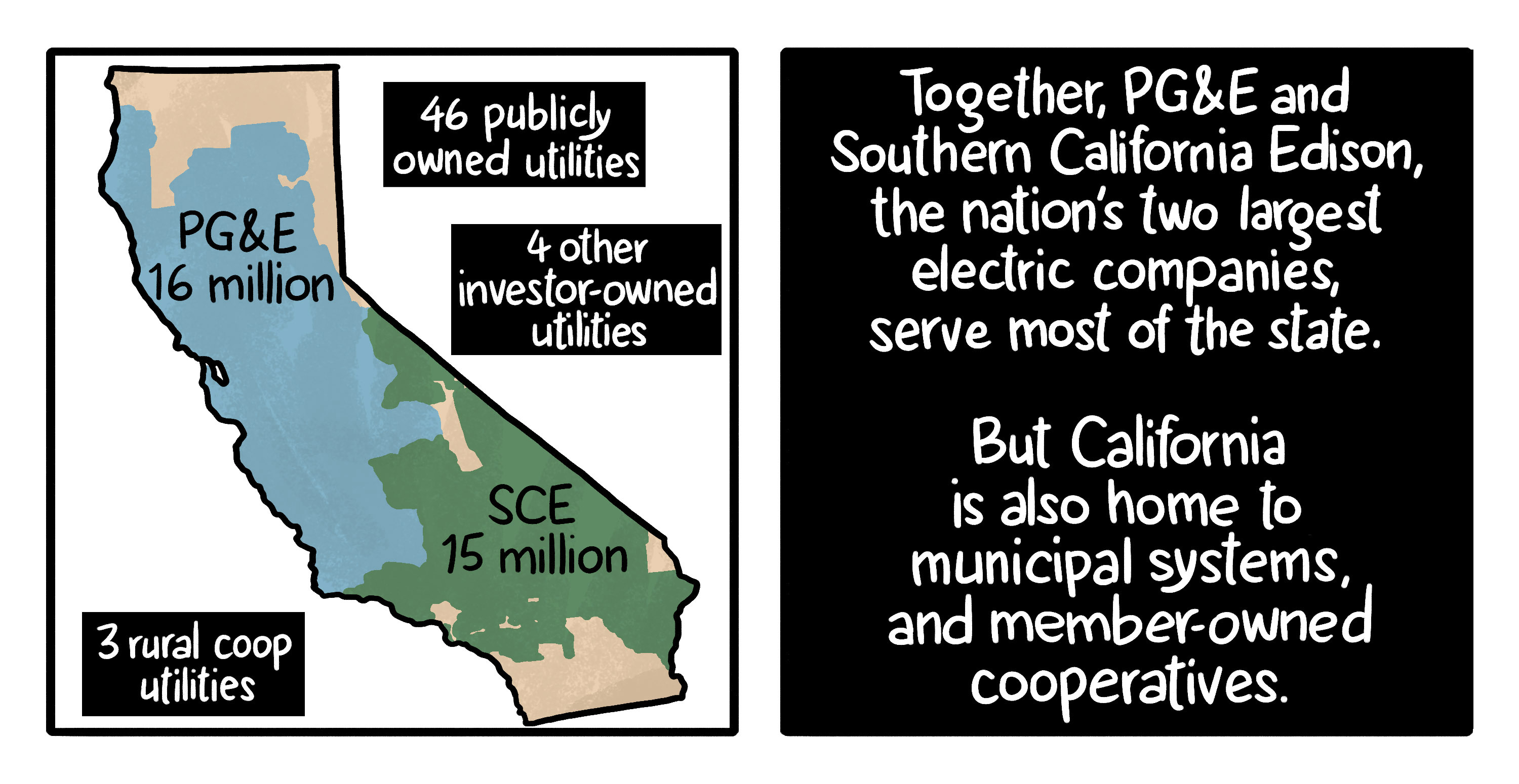 Illustration: PG&E and Southern California Edison are the two utilities serving most of California, but there are dozens of smaller municipally- or privately-owned utilities as well.