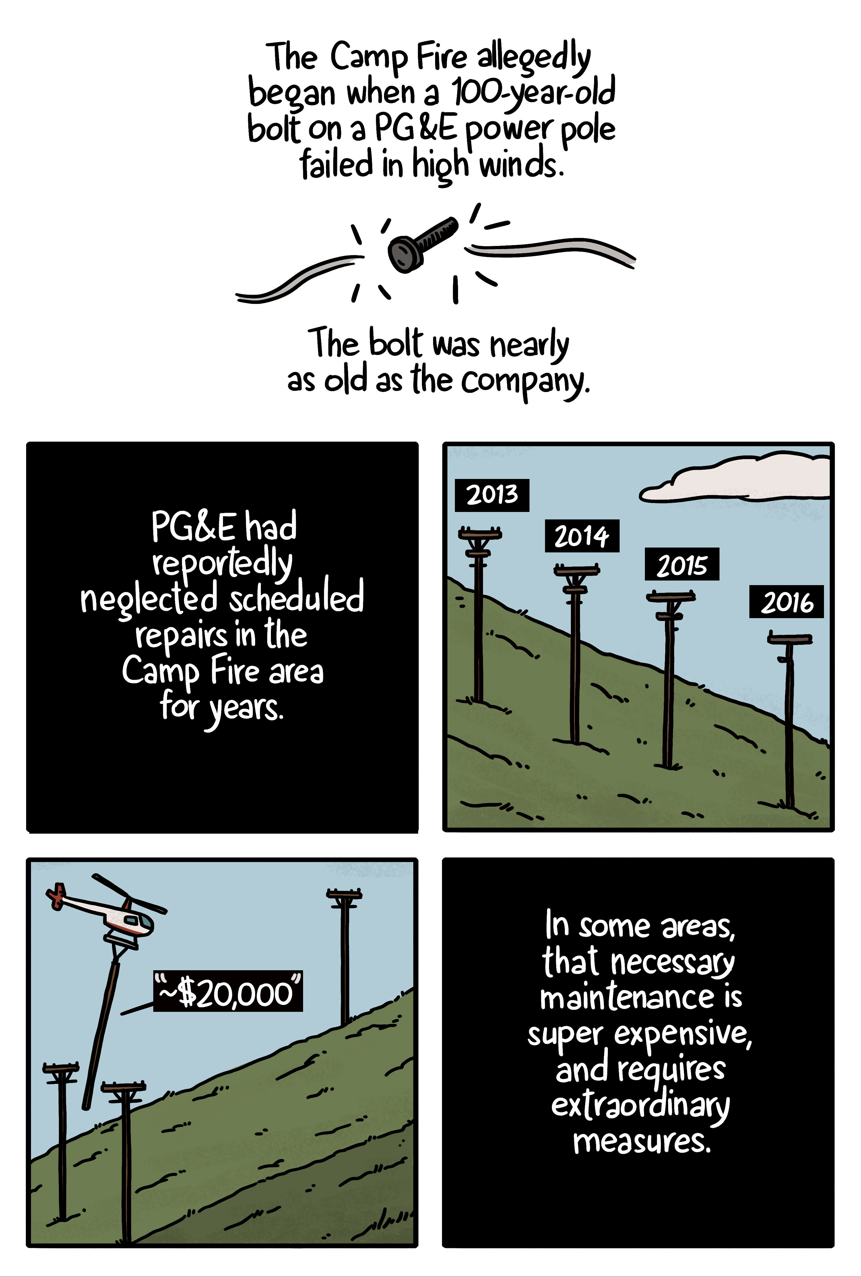 Comic showing that the destructive Camp Fire (named Camp Fire, not a campfire you sit around) was blamed on a 100-year-old bolt on a power line that failed in high winds. Each pole can cost up to $20,000 to replace, and PG&E has been accused of deferring essential maintenance to save money.