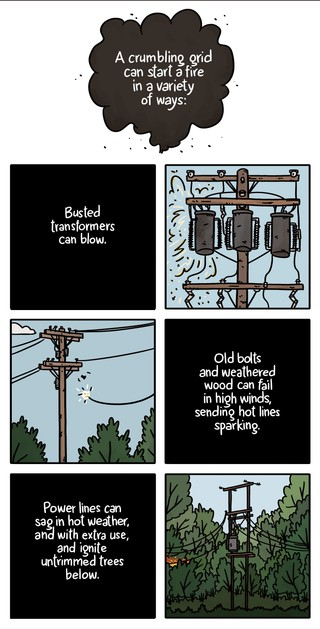 Illustration demonstration a few ways that old power lines can cause fires: Transformers can explode, old bolts and hardware can break, sending sparking power lines to the ground, or old power poles can sag, letting power lines mix with overgrown foliage
