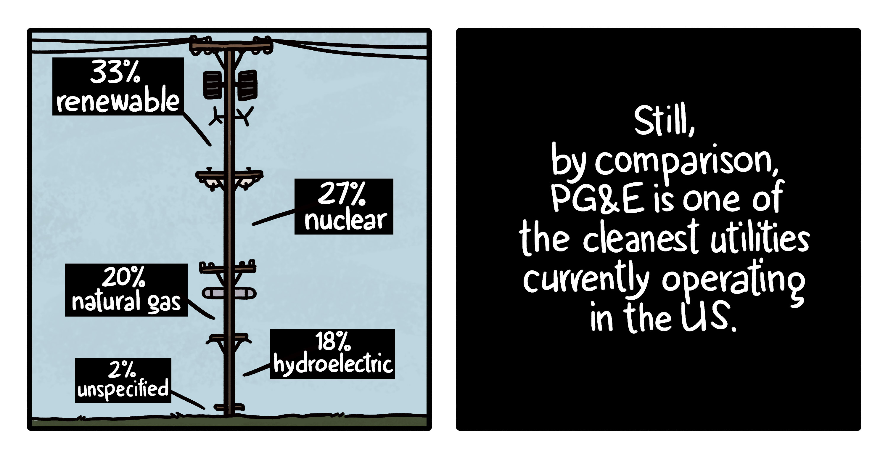 Illustration with graph showing PG&E's energy mix, which is 33% renewable, 27% nuclear, 20% natural gas, 18% hyrdroelectric, and 2% unspecified. PG&E is one of the cleanest utilities operating in the US.