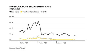 1556545215099-web_mueller_interactions-chart_engagement_rate-190426-1539-dw