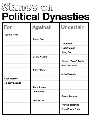 stance-on-political-dynasties