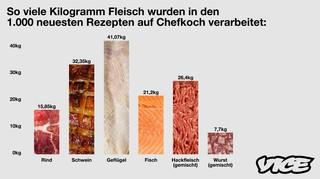Chefkoch Fleisch