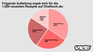 VICE Chefkoch