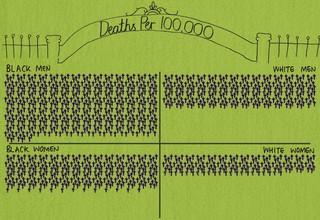 death-rates-black-versus-white-americans