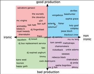 bad music graph