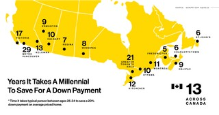 time it takes a millennial to save for a home and down payment