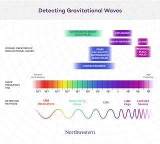 1563626572278-DetectingGravitationalWaves_Half-HighRes