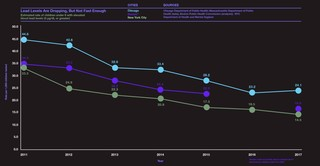 graph: Lead levels are dropping, but not fast enough