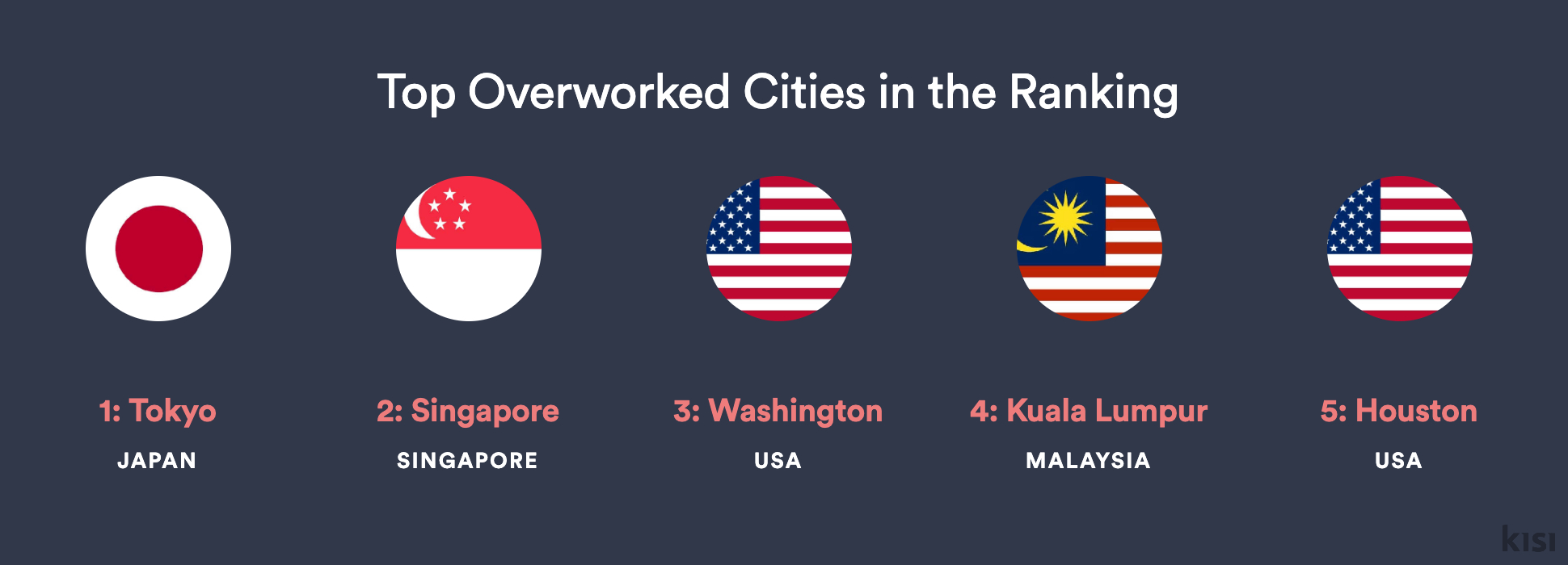 Tokyo, Singapore, and Kuala Lumpur Are in the Top Five Most Overworked Cities on Earth