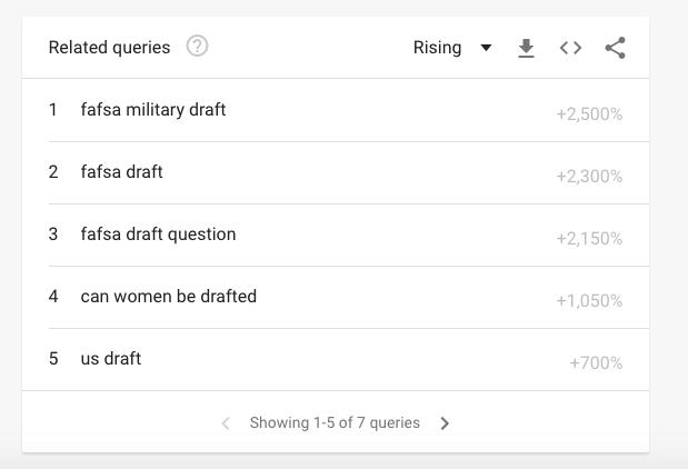 Do Fafsa Students Need To Worry About The Draft