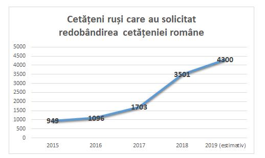 rusi, cetatenie romana, ANC