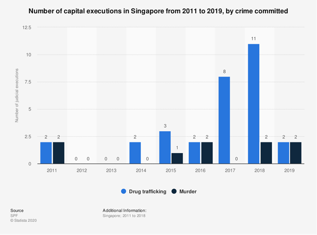 death penalty capital executions in Singapore