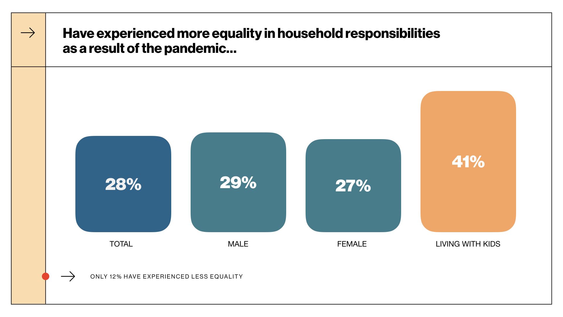 More equality in household responsibilities