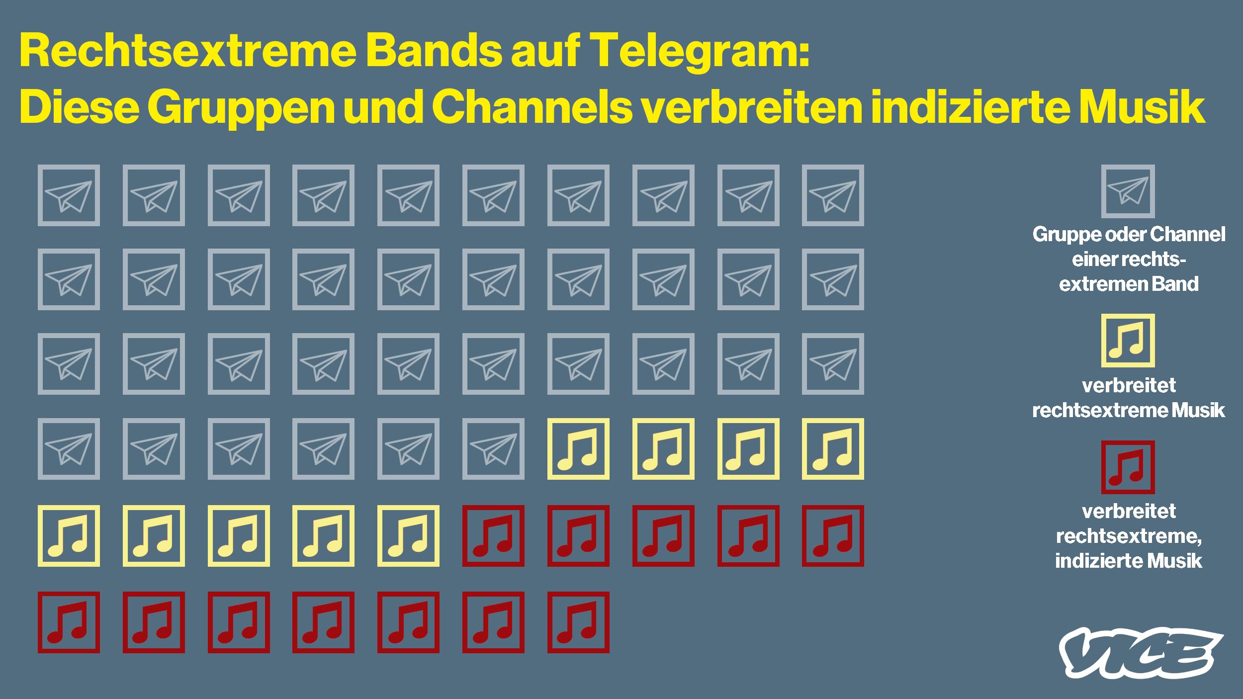 Funf Grunde Warum Du Telegram Sofort Loschen Solltest