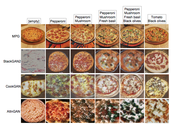 MPG: A Multi-ingredient Pizza Image Generator with Conditional StyleGANs