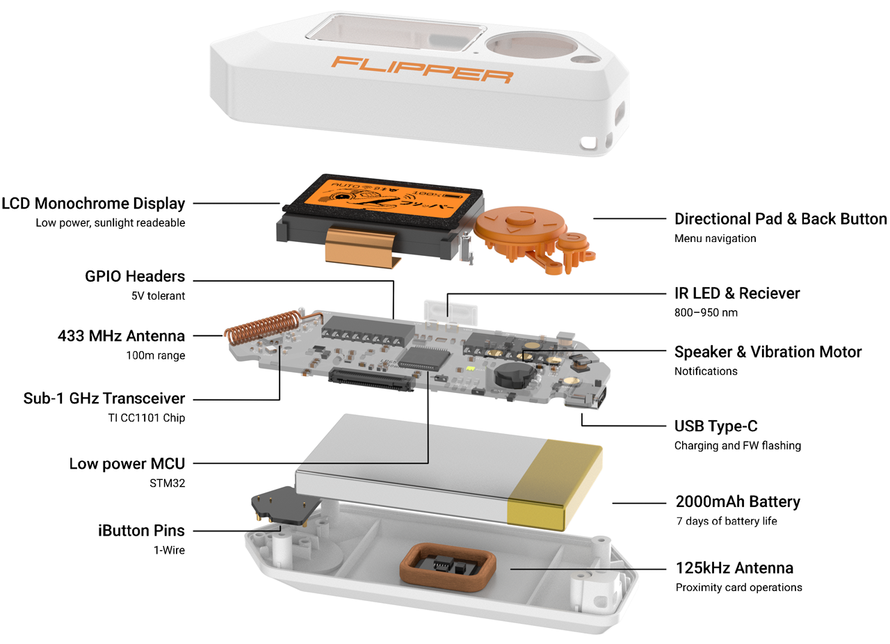 A diagram showing the contents of the Flipper Zero hacking device.