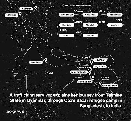 Rohingya, trafficking, Myanmar, Kashmir