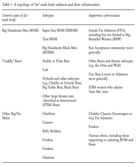 Lee Monaghan's chart describing different types of BHM, bears, etc