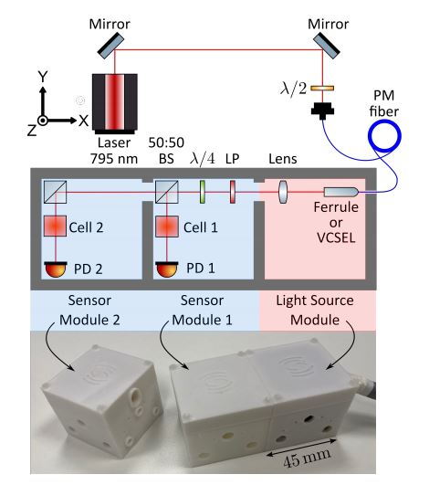 A schematic and photo of the modular OPM sensor. Image: Coussens et. al.