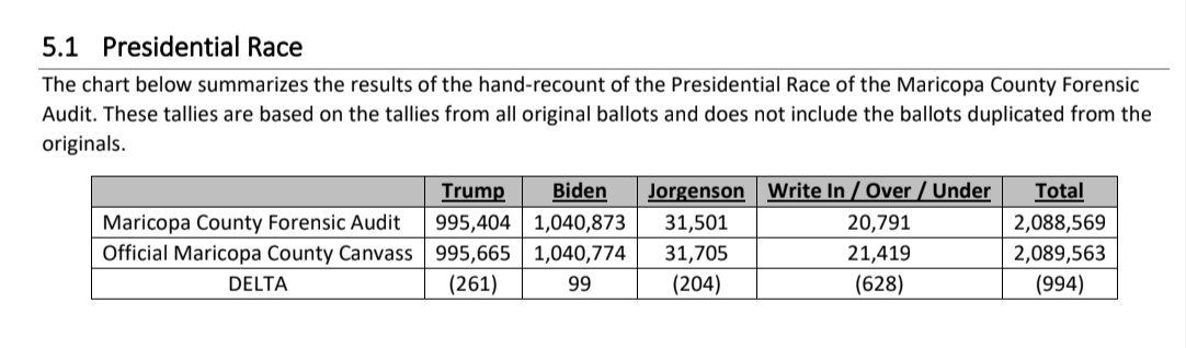 The Cyber Ninjas report draft shows that President Joe Biden won Maricopa County in Arizona by even more votes that the official figures show.