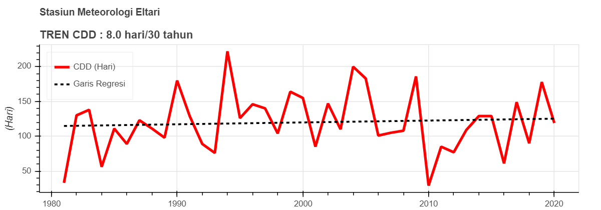 Trend CDD - 1.png