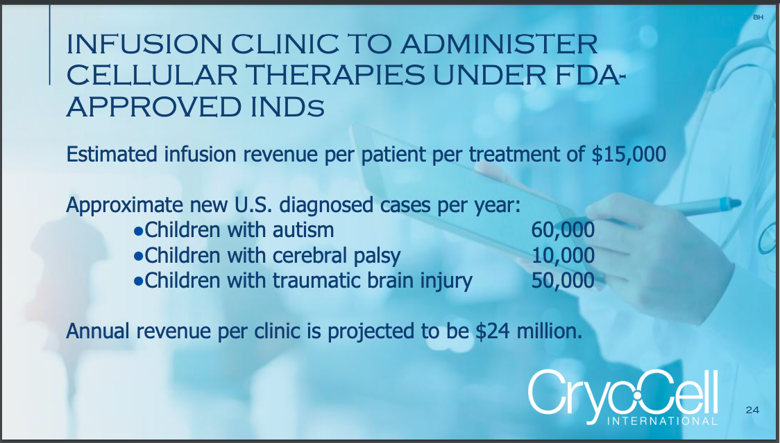A slide from Cryo-Cell's investor presentation on their planned infusion clinics.