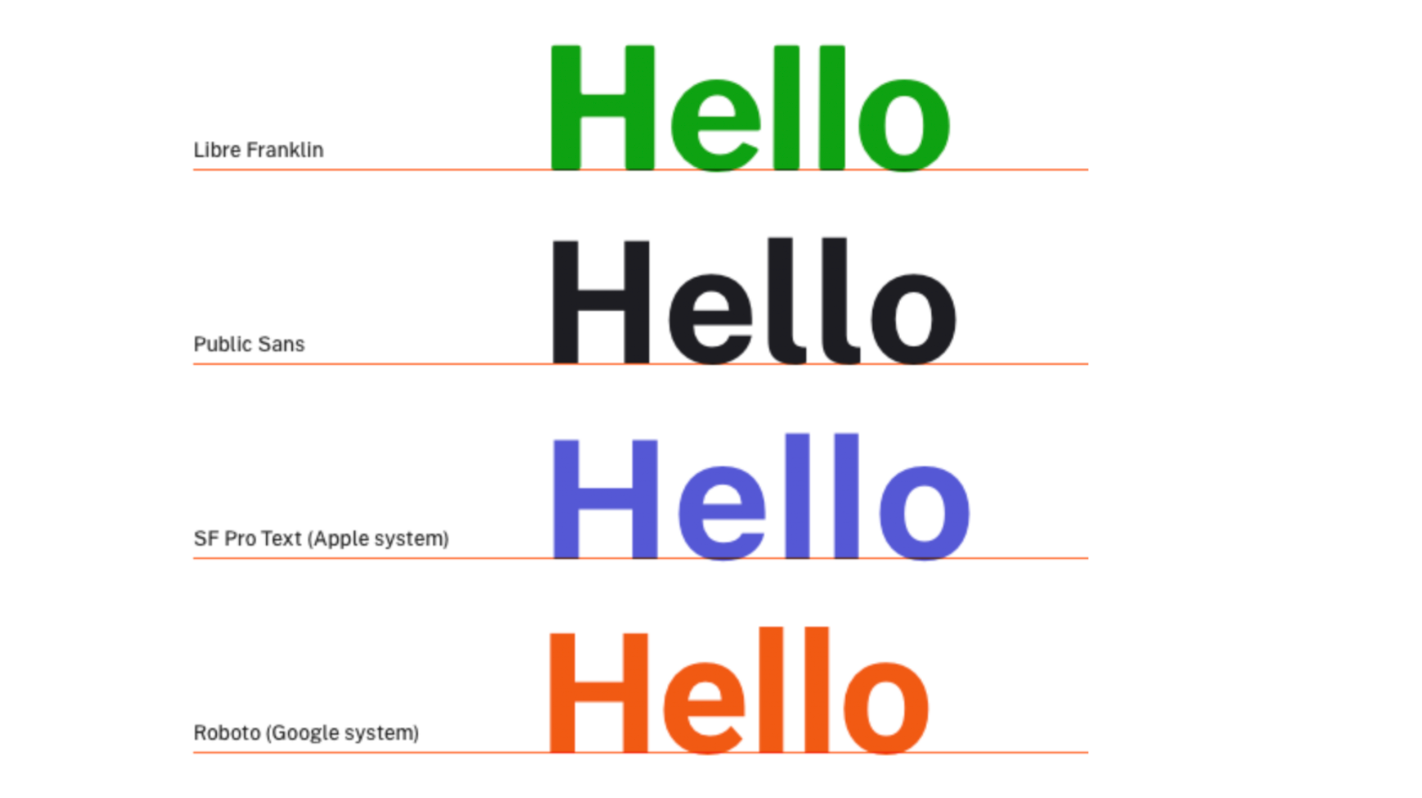 Why the US Government Just Made Its Own Font, Open Sans