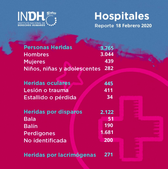 INDH ultimo reporte
