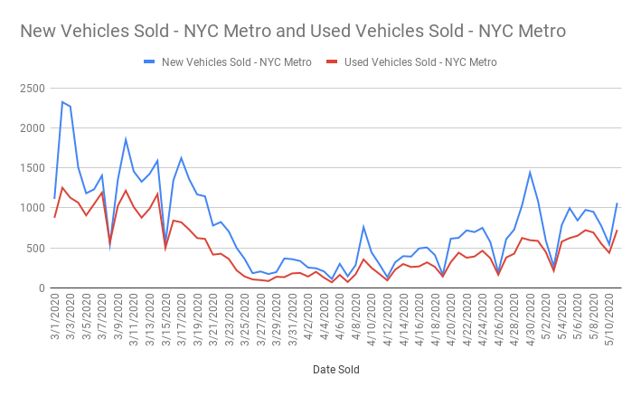 Car sales NYC Metro Area