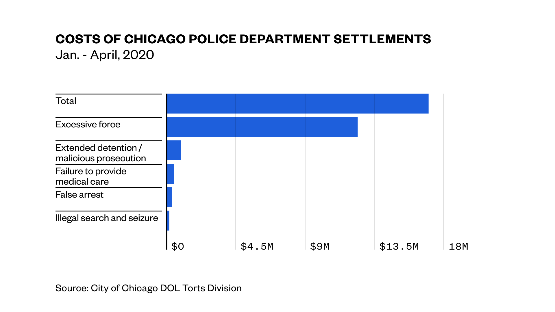 1593016026040-chicago_police_department-chart_settlements-200623-1626-dw